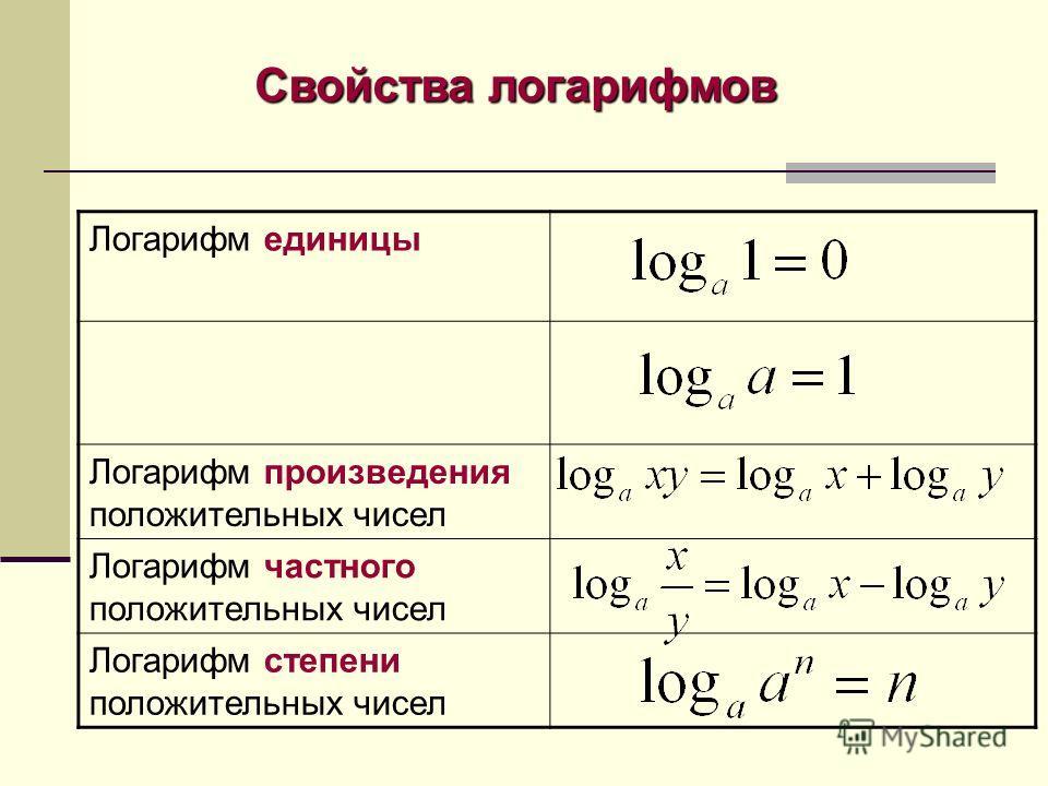 Свойства логарифмов Логарифм единицы Логарифм произведения положительных чисел Логарифм частного положительных чисел Логарифм степени положительных чисел