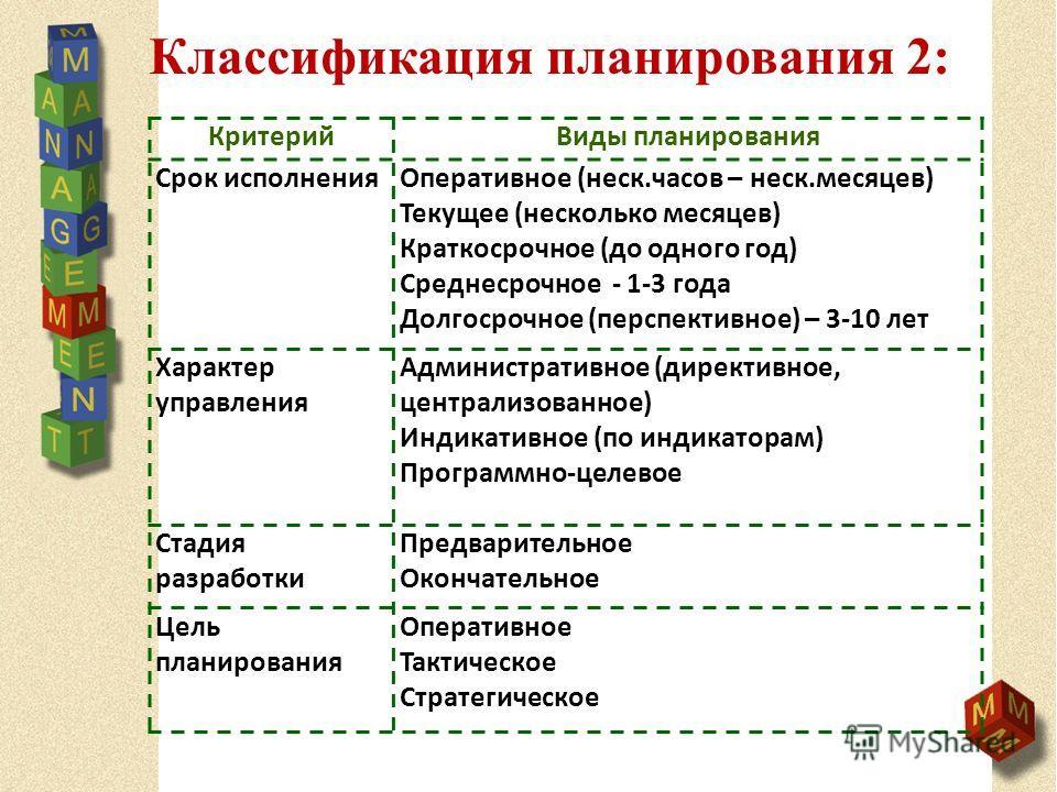 Классификация планирования 2: КритерийВиды планирования Срок исполненияОперативное (неск.часов – неск.месяцев) Текущее (несколько месяцев) Краткосрочное (до одного год) Среднесрочное - 1-3 года Долгосрочное (перспективное) – 3-10 лет Характер управле