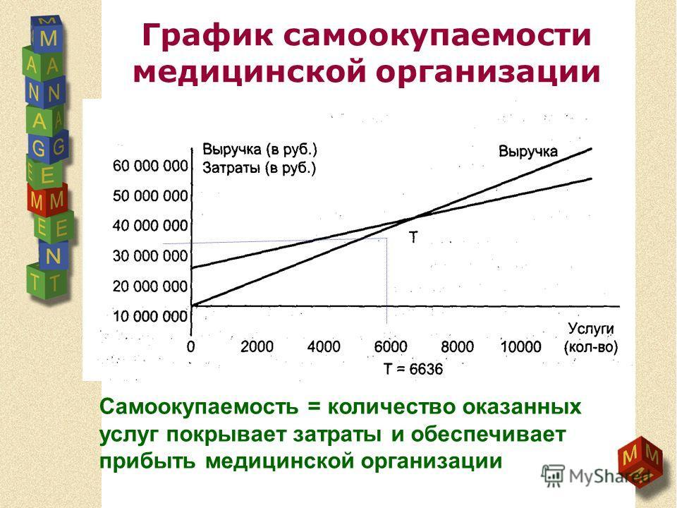 График самоокупаемости медицинской организации Самоокупаемость = количество оказанных услуг покрывает затраты и обеспечивает прибыть медицинской организации