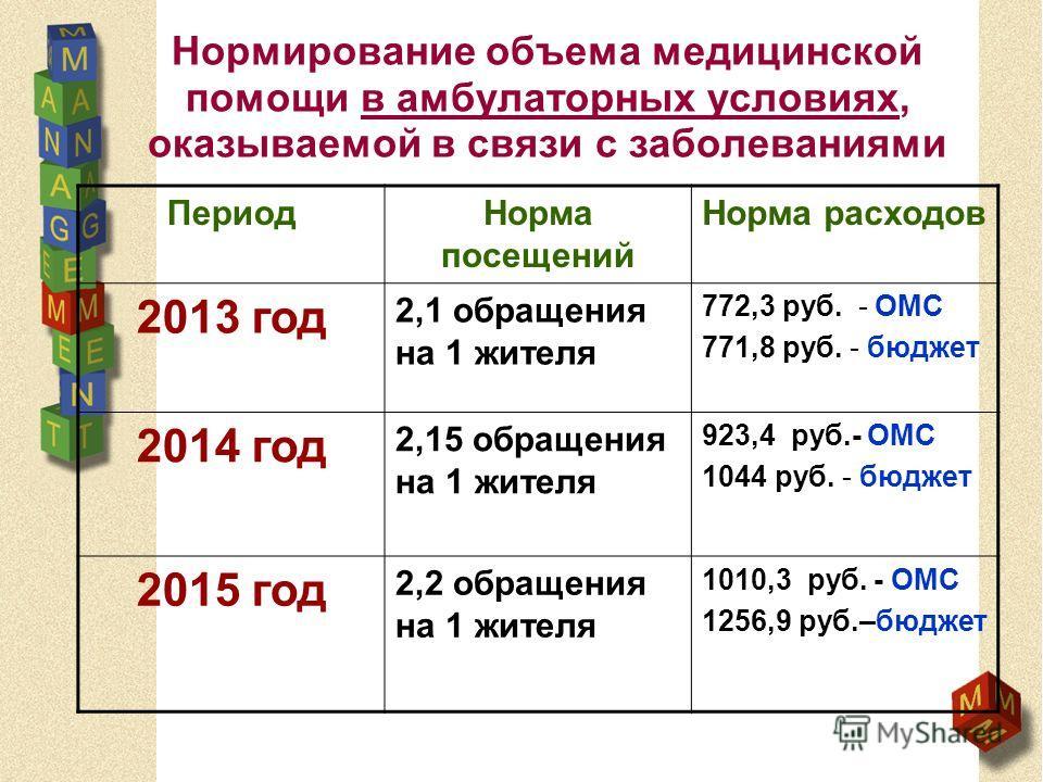 Нормирование объема медицинской помощи в амбулаторных условиях, оказываемой в связи с заболеваниями ПериодНорма посещений Норма расходов 2013 год 2,1 обращения на 1 жителя 772,3 руб. - ОМС 771,8 руб. - бюджет 2014 год 2,15 обращения на 1 жителя 923,4