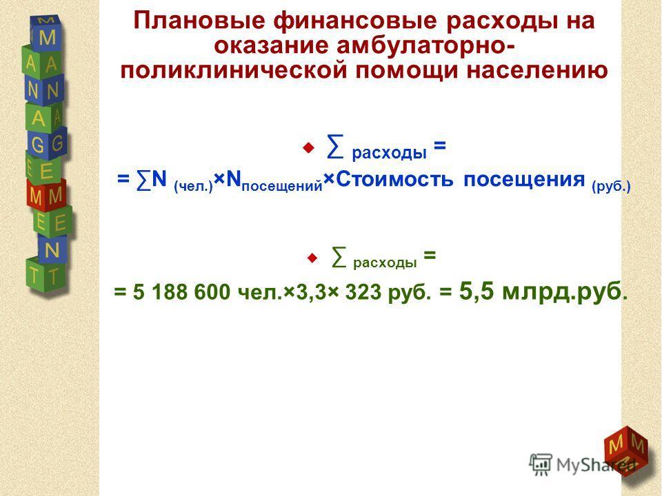 Плановые финансовые расходы на оказание амбулаторно- поликлинической помощи населению расходы = = N (чел.) ×N посещений ×Стоимость посещения (руб.) расходы = = 5 188 600 чел.×3,3× 323 руб. = 5,5 млрд.руб.