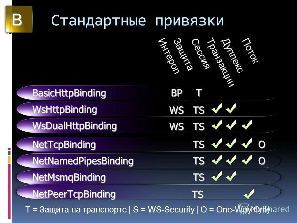 Стандартные привязки B T = Защита на транспорте | S = WS-Security | O = One-Way Only ИнтеропЗащитаСессияТранзакцииДуплексПоток BasicHttpBinding WsHttpBinding WsDualHttpBinding NetTcpBinding NetNamedPipesBinding NetMsmqBinding BP WS WS T TS TS TS TS T