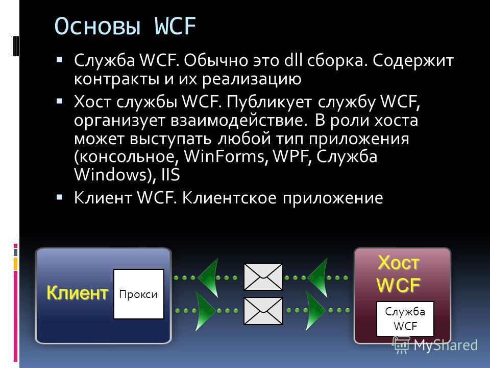 Основы WCF Служба WCF. Обычно это dll сборка. Содержит контракты и их реализацию Хост службы WCF. Публикует службу WCF, организует взаимодействие. В роли хоста может выступать любой тип приложения (консольное, WinForms, WPF, Служба Windows), IIS Клие