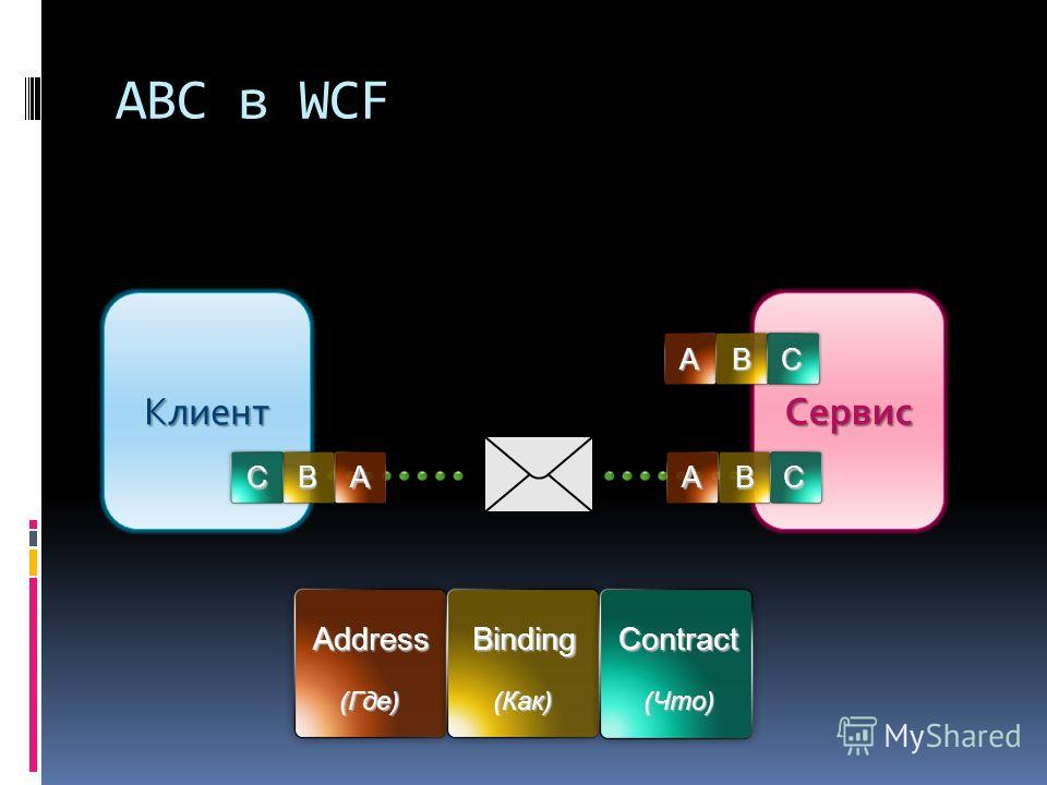 СервисКлиент ABC в WCF AddressBindingContract (Где) (Как) (Что) ABCABC ABC