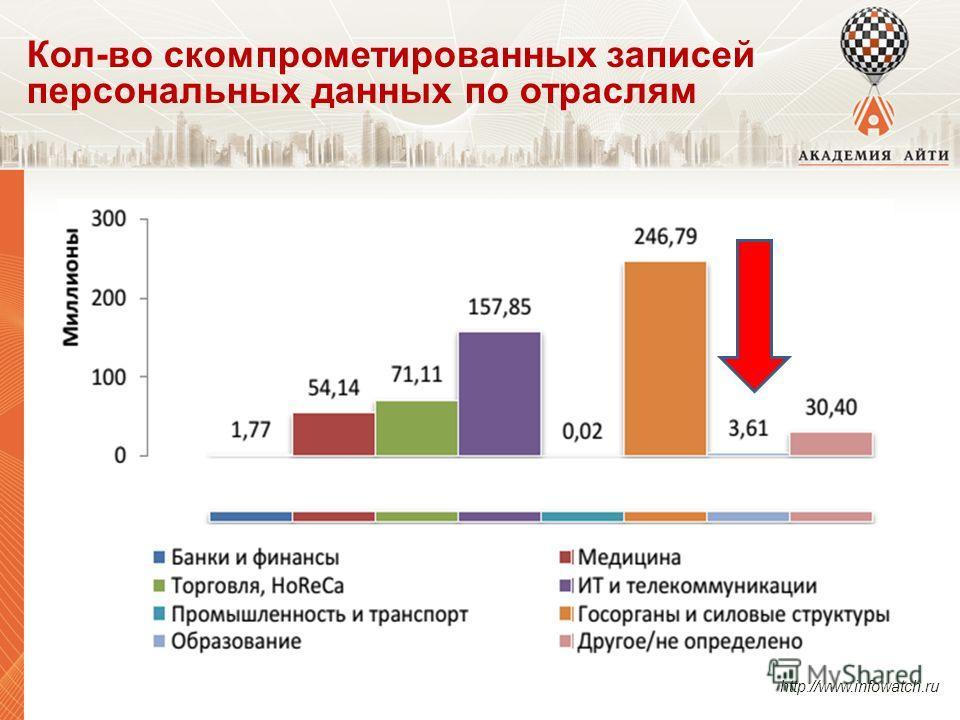 Кол-во скомпрометированных записей персональных данных по отраслям http://www.infowatch.ru