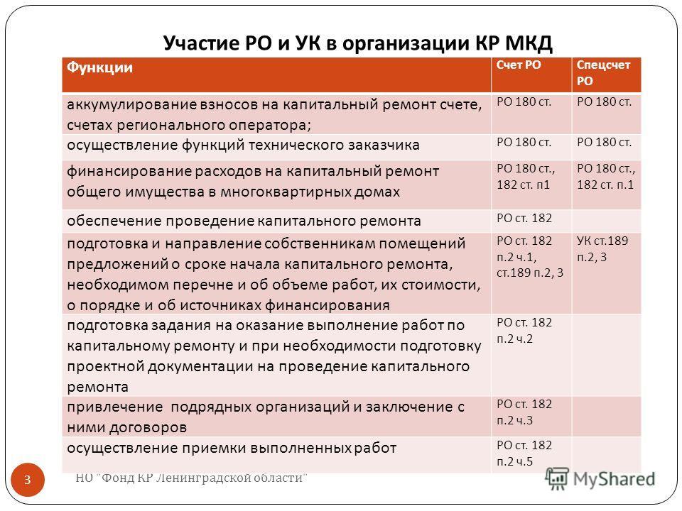 Участие РО и УК в организации КР МКД НО