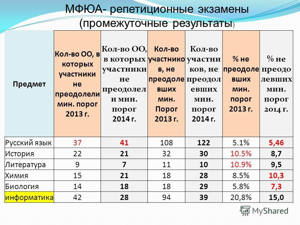 Предмет Кол-во ОО, в которых участники не преодолели мин. порог 2013 г. Кол-во ОО, в которых участники не преодолел и мин. порог 2014 г. Кол-во участнико в, не преодоле вших мин. Порог 2013 г. Кол-во участни ков, не преодол евших мин. порог 2014 г. %