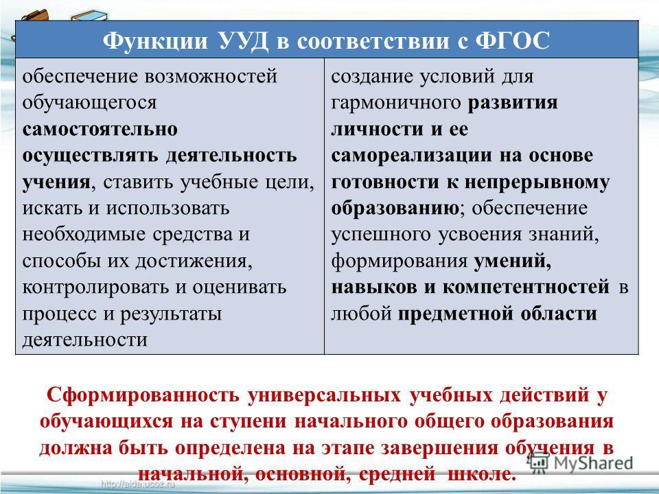 FokinaLida.75@mail.ru Функции УУД в соответствии с ФГОС обеспечение возможностей обучающегося самостоятельно осуществлять деятельность учения, ставить учебные цели, искать и использовать необходимые средства и способы их достижения, контролировать и