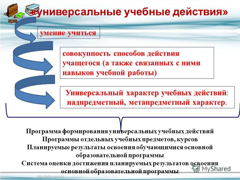FokinaLida.75@mail.ru «универсальные учебные действия» умение учиться совокупность способов действия учащегося (а также связанных с ними навыков учебной работы) Универсальный характер учебных действий: надпредметный, метапредметный характер. Программ