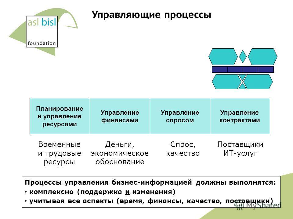 Планирование и управление ресурсами Управление финансами Управление спросом Управление контрактами Процессы управления бизнес-информацией должны выполнятся: комплексно (поддержка и изменения) учитывая все аспекты (время, финансы, качество, поставщики