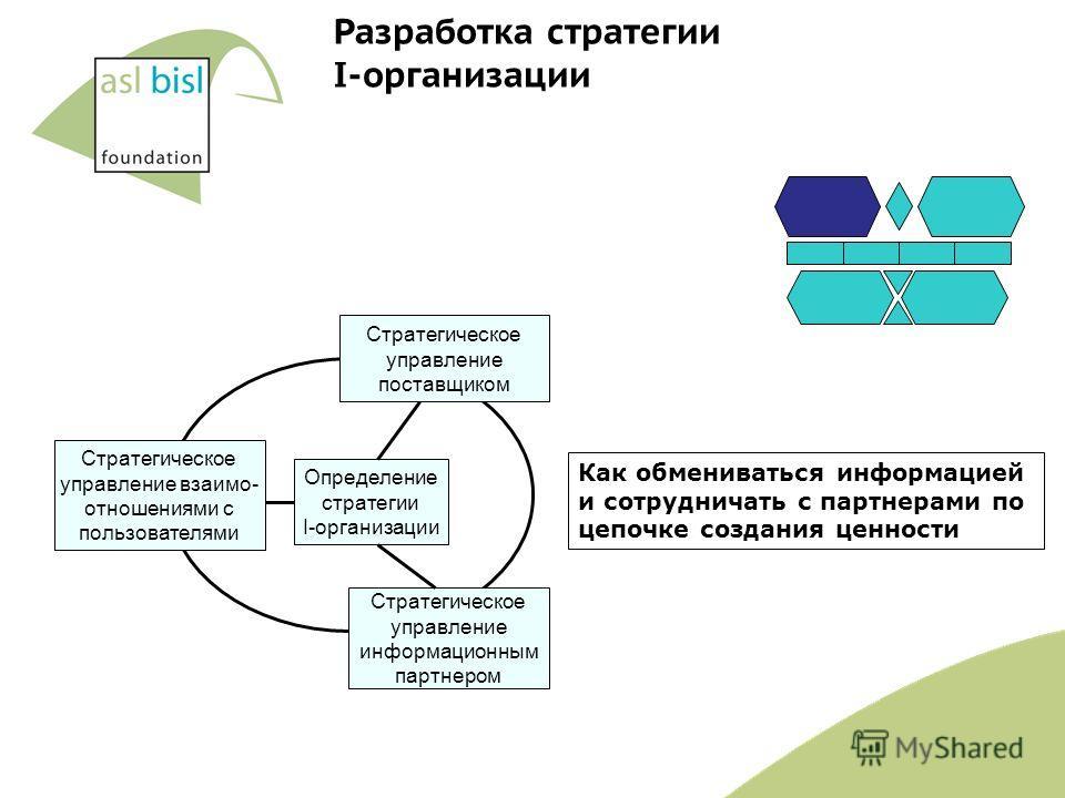 Стратегическое управление поставщиком Стратегическое управление информационным партнером Определение стратегии I-организации Стратегическое управление взаимо- отношениями с пользователями Как обмениваться информацией и сотрудничать с партнерами по це