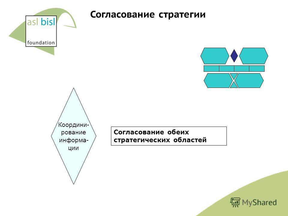Координи- рование информа- ции Согласование обеих стратегических областей Согласование стратегии