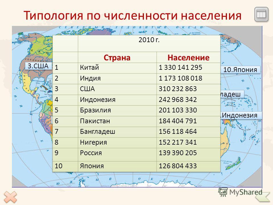 Типология стран по площади 10 крупнейших стран по площади Микрогосударства