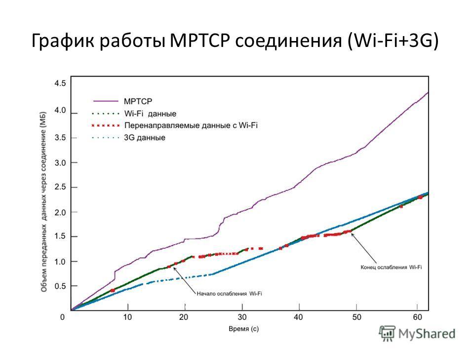 График работы MPTCP соединения (Wi-Fi+3G)