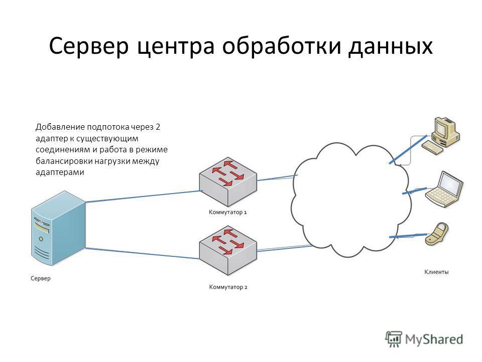 Сервер центра обработки данных Добавление подпотока через 2 адаптер к существующим соединениям и работа в режиме балансировки нагрузки между адаптерами