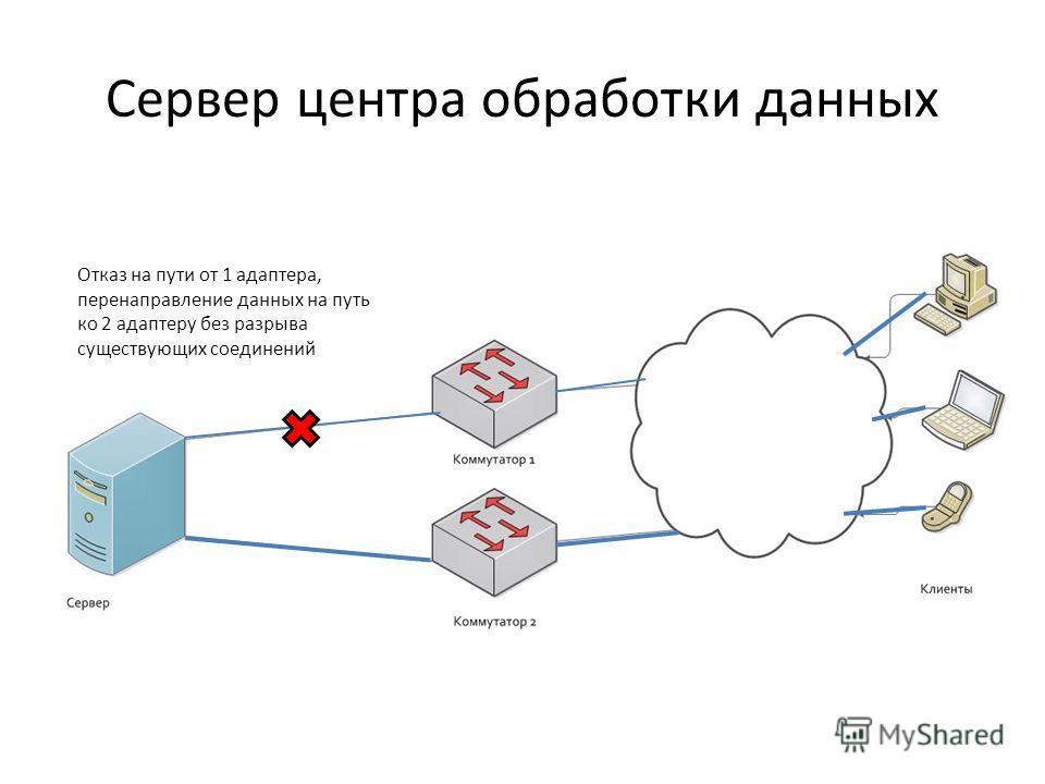 Сервер центра обработки данных Отказ на пути от 1 адаптера, перенаправление данных на путь ко 2 адаптеру без разрыва существующих соединений