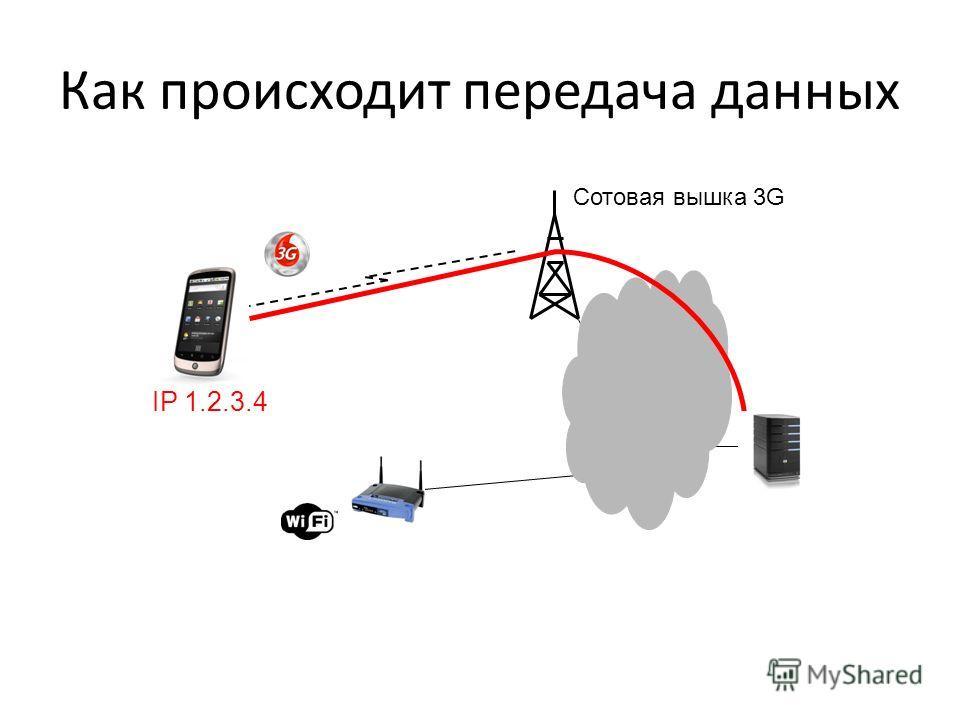 Как происходит передача данных Сотовая вышка 3G IP 1.2.3.4