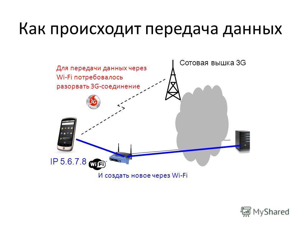 Как происходит передача данных IP 5.6.7.8 Сотовая вышка 3G Для передачи данных через Wi-Fi потребовалось разорвать 3G-соединение И создать новое через Wi-Fi