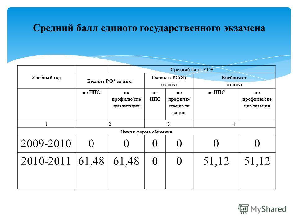 Учебный год Средний балл ЕГЭ Бюджет РФ* из них: Госзаказ РС(Я) из них: Внебюджет из них: по НПС по профилю/спе циализации по НПС по профилю/ специали зации по НПС по профилю/спе циализации 1234 Очная форма обучения 2009-2010000000 2010-201161,48 0051
