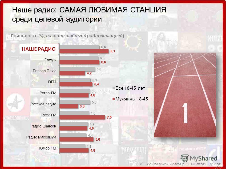 Наше радио: САМАЯ ЛЮБИМАЯ СТАНЦИЯ среди целевой аудитории Лояльность (%, назвали любимой радиостанцией) COMCON: RadioWeek, Москва (12+). Сентябрь – Декабрь 2012 НАШЕ РАДИО
