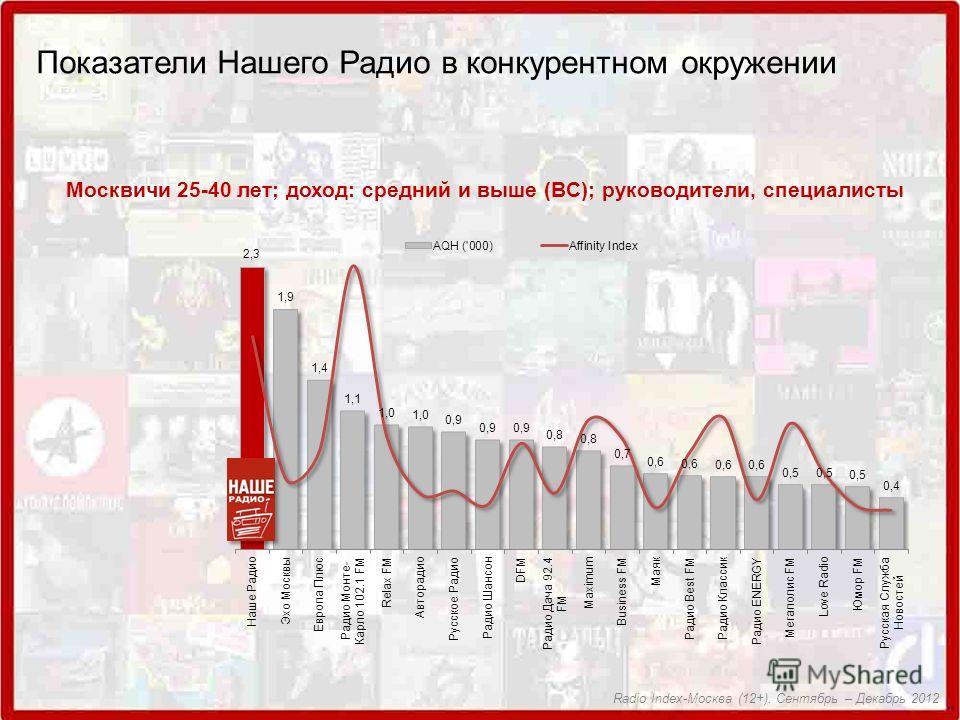 Москвичи 25-40 лет; доход: средний и выше (BC); руководители, специалисты Показатели Нашего Радио в конкурентном окружении Radio Index-Москва (12+). Сентябрь – Декабрь 2012