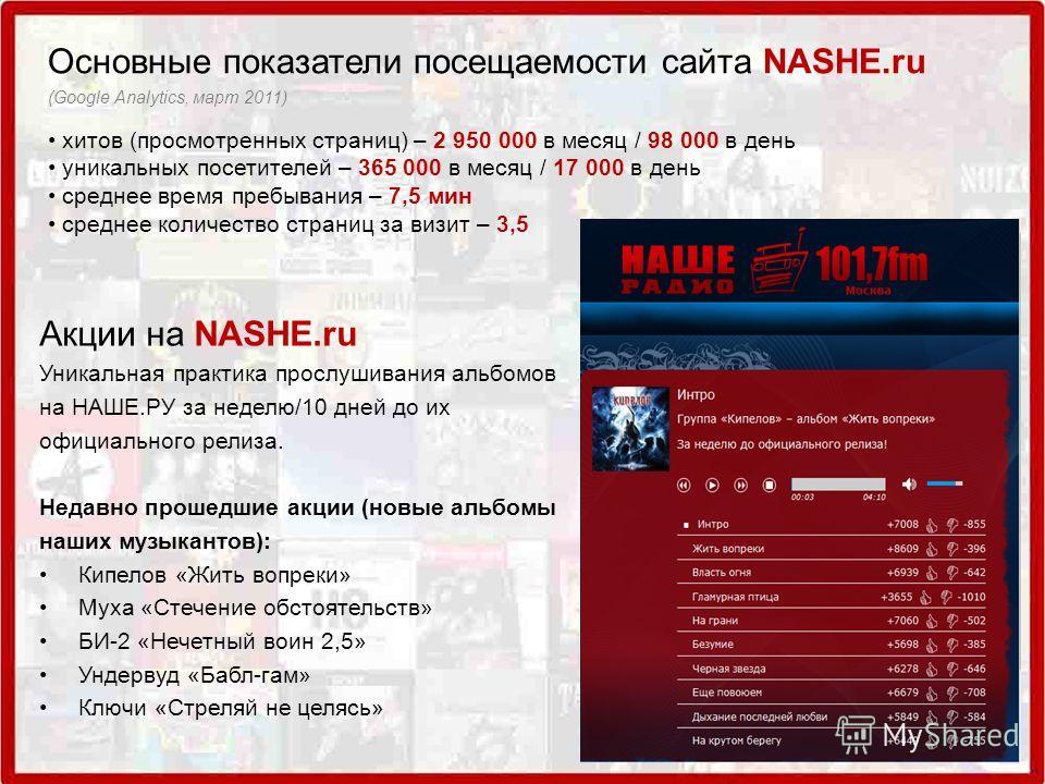 Основные показатели посещаемости сайта NASHE.ru (Google Analytics, март 2011) хитов (просмотренных страниц) – 2 950 000 в месяц / 98 000 в день уникальных посетителей – 365 000 в месяц / 17 000 в день среднее время пребывания – 7,5 мин среднее количе
