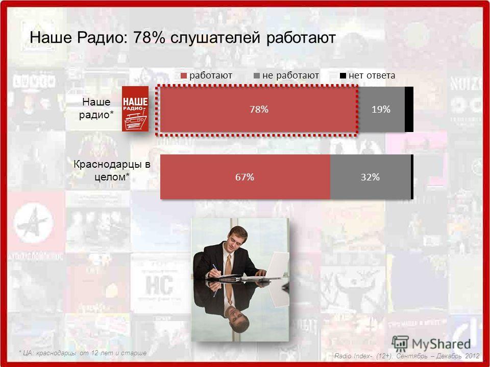 Наше Радио: 78% слушателей работают Наше радио* Краснодарцы в целом* * ЦА: краснодарцы от 12 лет и старше Radio Index- (12+). Сентябрь – Декабрь 2012