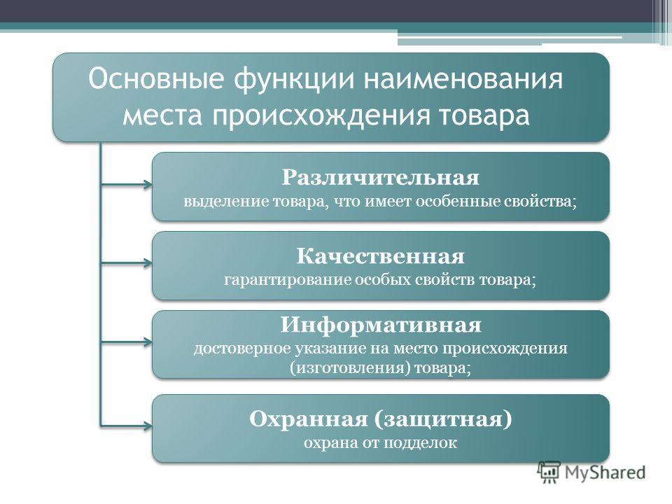 Основные функции наименования места происхождения товара Различительная выделение товара, что имеет особенные свойства; Различительная выделение товара, что имеет особенные свойства; Качественная гарантирование особых свойств товара; Качественная гар