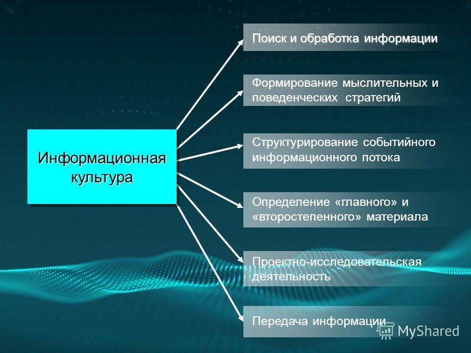 Поиск и обработка информации Формирование мыслительных и поведенческих стратегий Структурирование событийного информационного потока Определение «главного» и «второстепенного» материала Проектно-исследовательская деятельность Передача информации Инфо