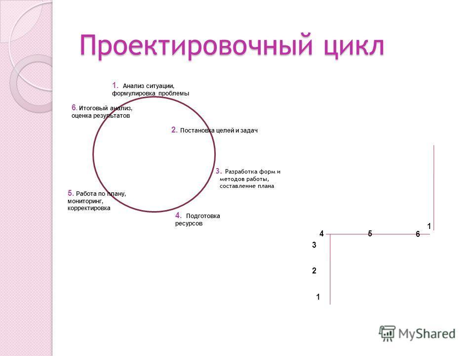 Проектировочный цикл 3. 3. Разработка форм и методов работы, составление плана Определите конкретныеп осооценки 1. Анализ ситуации, формулировка проблемы 2. Постановка целей и задач 4. Подготовка ресурсов 5. Работа по плану, мониторинг, корректировка