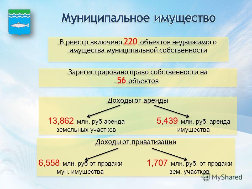 В реестр включено 220 объектов недвижимого имущества муниципальной собственности Зарегистрировано право собственности на 56 объектов Зарегистрировано право собственности на 56 объектов Доходы от аренды 13,862 млн. руб аренда земельных участков 5,439