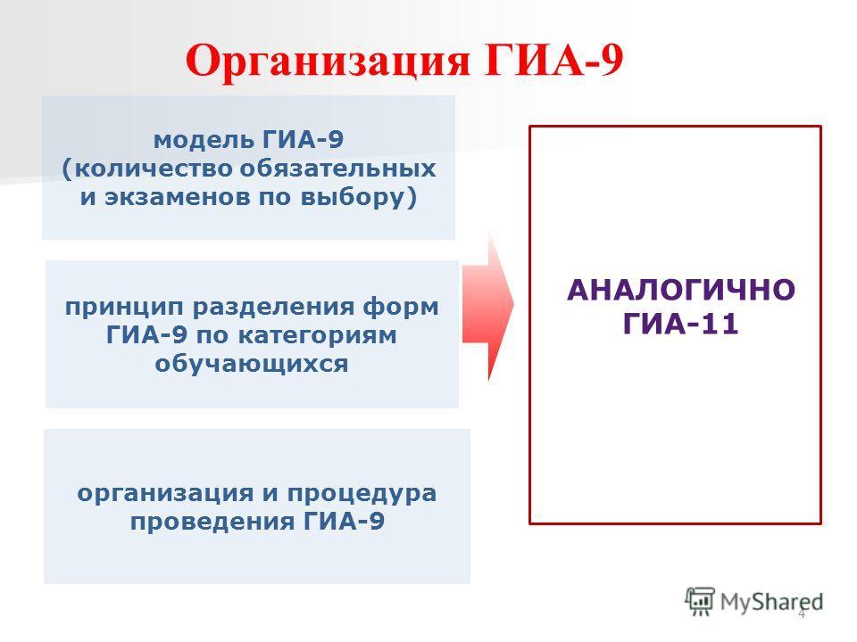 Организация ГИА-9 принцип разделения форм ГИА-9 по категориям обучающихся модель ГИА-9 (количество обязательных и экзаменов по выбору) организация и процедура проведения ГИА-9 4 АНАЛОГИЧНО ГИА-11
