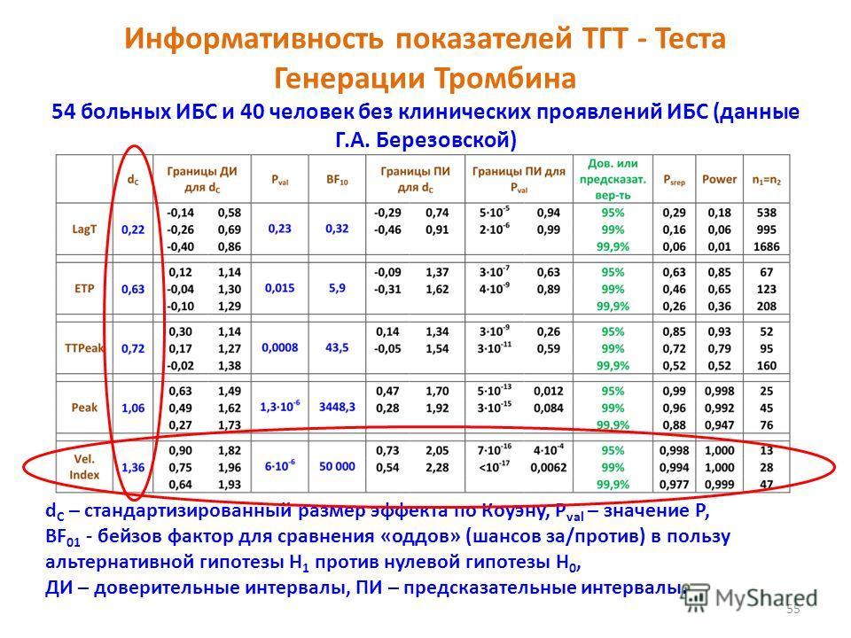 Информативность показателей ТГТ - Теста Генерации Тромбина 54 больных ИБС и 40 человек без клинических проявлений ИБС (данные Г.А. Березовской) 55 d C – стандартизированный размер эффекта по Коуэну, P val – значение Р, BF 01 - бейзов фактор для сравн