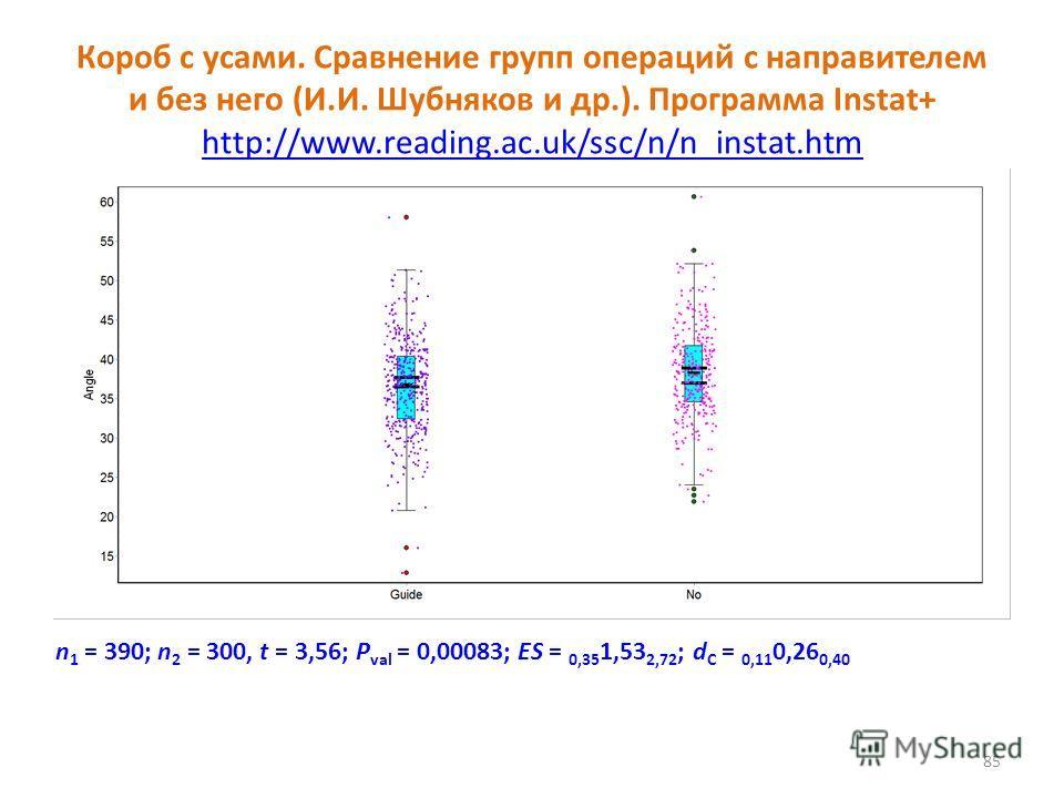Короб с усами. Сравнение групп операций с направителем и без него (И.И. Шубняков и др.). Программа Instat+ http://www.reading.ac.uk/ssc/n/n_instat.htm http://www.reading.ac.uk/ssc/n/n_instat.htm 85 n 1 = 390; n 2 = 300, t = 3,56; P val = 0,00083; ES