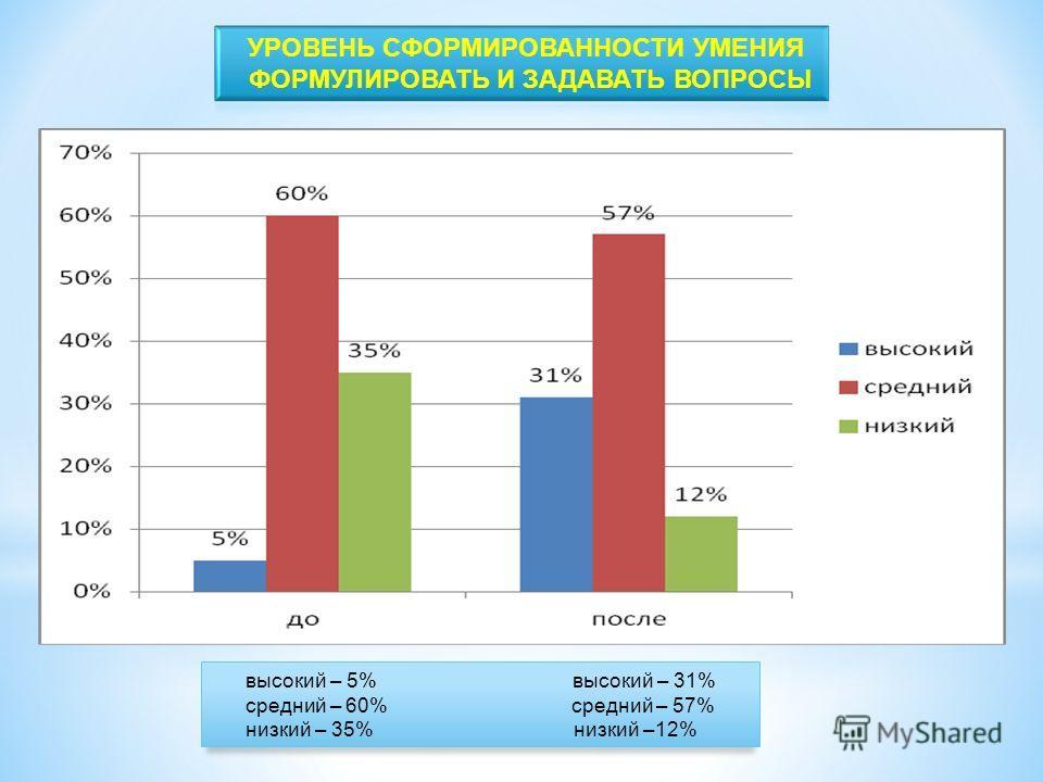 высокий – 5% высокий – 31% средний – 60% средний – 57% низкий – 35% низкий –12%
