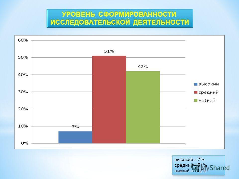 высокий – 7% средний – 51% низкий – 42%