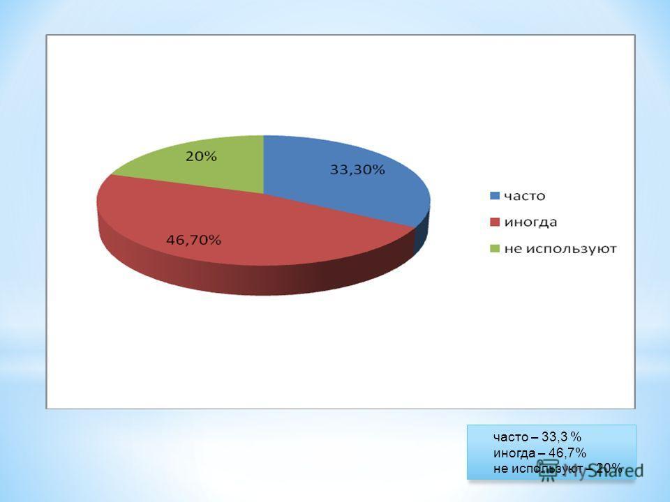 часто – 33,3 % иногда – 46,7% не используют – 20%
