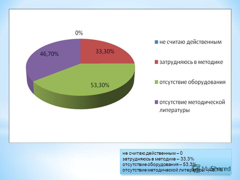 не считаю действенным – 0 затрудняюсь в методике – 33,3% отсутствие оборудования – 53,3% отсутствие методической литературы – 46,7%