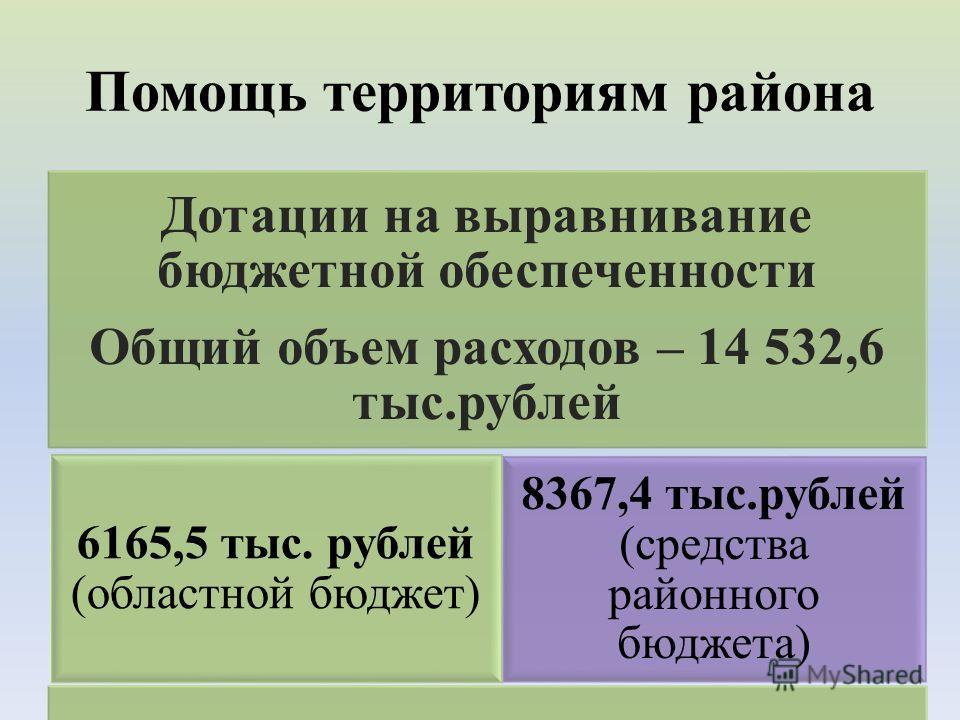 Помощь территориям района Дотации на выравнивание бюджетной обеспеченности Общий объем расходов – 14 532,6 тыс.рублей 6165,5 тыс. рублей (областной бюджет) 8367,4 тыс.рублей (средства районного бюджета)
