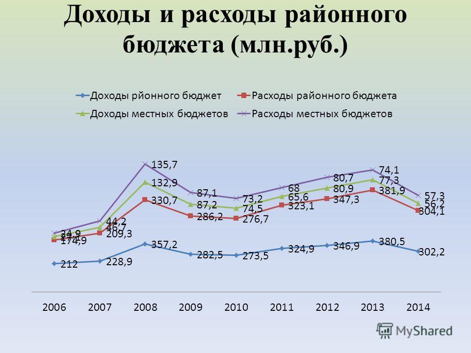 Доходы и расходы районного бюджета (млн.руб.)