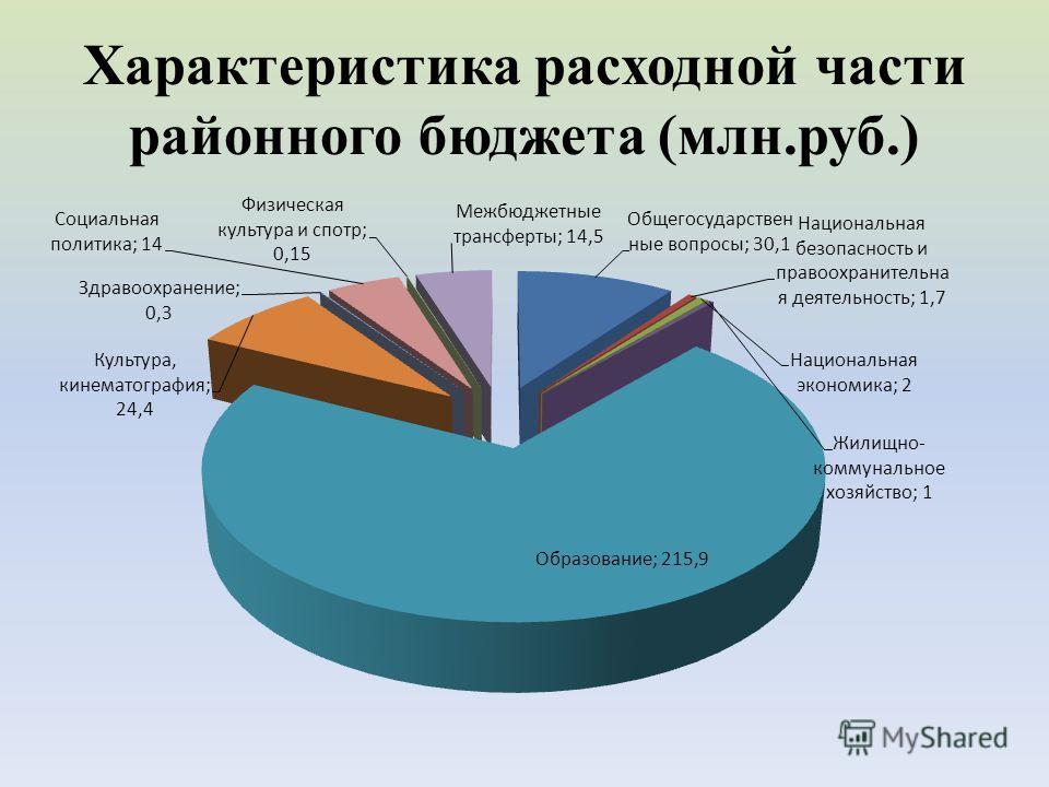 Характеристика расходной части районного бюджета (млн.руб.)