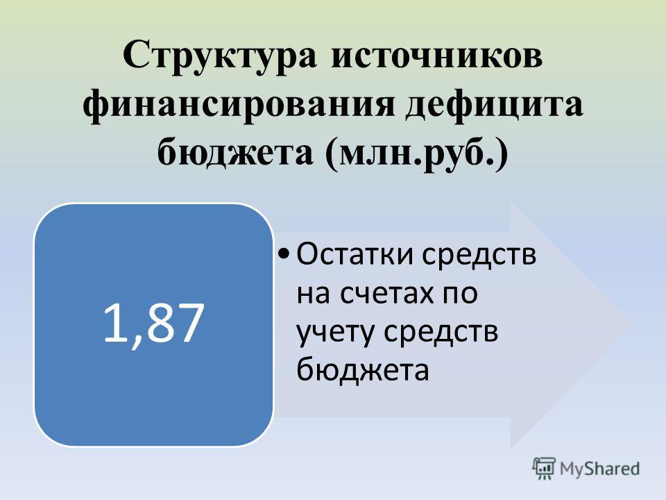 Структура источников финансирования дефицита бюджета (млн.руб.) Остатки средств на счетах по учету средств бюджета 1,87