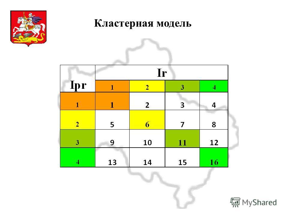 Московская область Кластерная модель