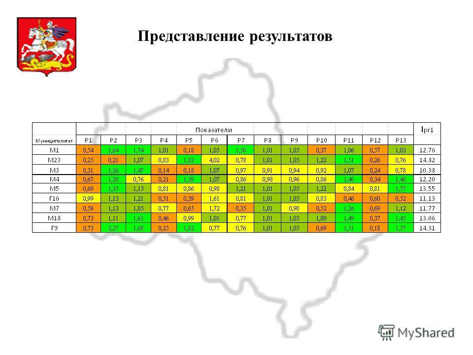 Московская область Представление результатов
