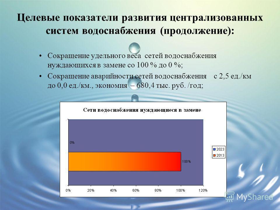 Целевые показатели развития централизованных систем водоснабжения (продолжение): Сокращение удельного веса сетей водоснабжения нуждающихся в замене со 100 % до 0 %; Сокращение аварийности сетей водоснабжения с 2,5 ед./км до 0,0 ед./км., экономия – 68