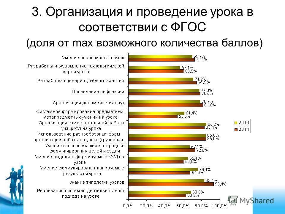 3. Организация и проведение урока в соответствии с ФГОС (доля от max возможного количества баллов)