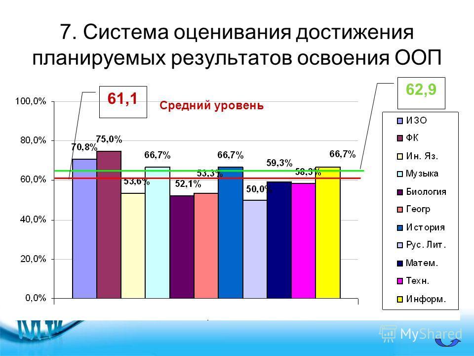 7. Система оценивания достижения планируемых результатов освоения ООП 61,1 62,9 Средний уровень
