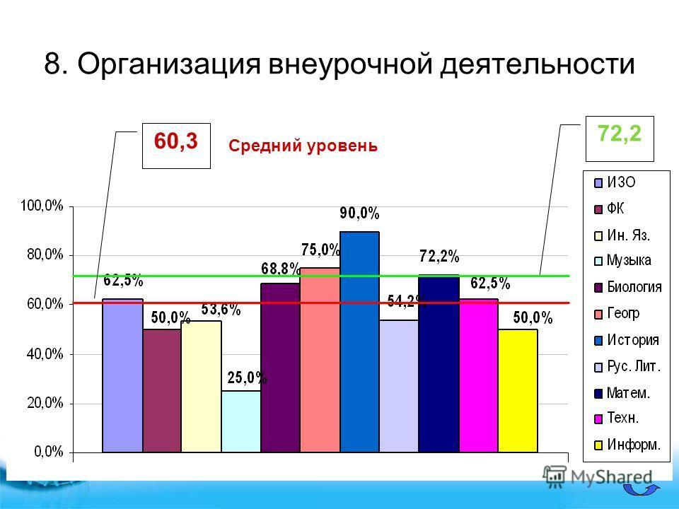 8. Организация внеурочной деятельности 60,3 72,2 Средний уровень