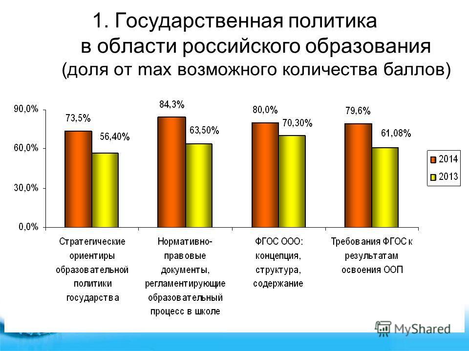 1. Государственная политика в области российского образования (доля от max возможного количества баллов)