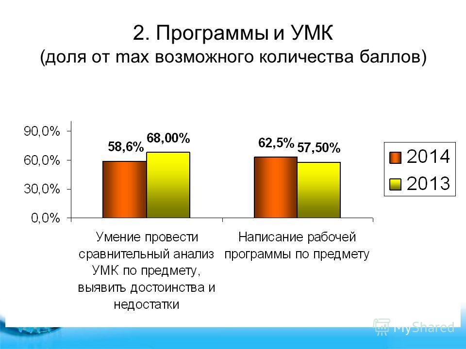 2. Программы и УМК (доля от max возможного количества баллов)